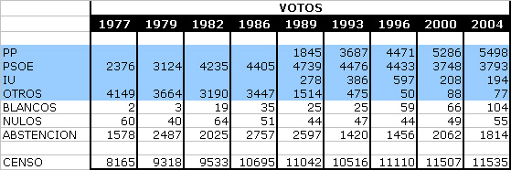 Tabla Elecciones Generales. Absoluto.
